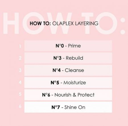 Pink poster with Olaplex product test explaining what each product do.
